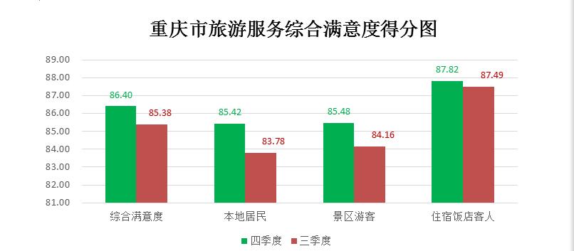 重庆市bet36世杯投注365.tv_bet36体育比分直播_bet36老板服务综合满意度调查报告(2016年·四季度)