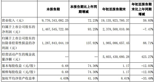 宁德时代第三季净利润增长93.25% 达14.68亿元